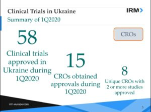 Statistics of MoH approvals in Ukraine